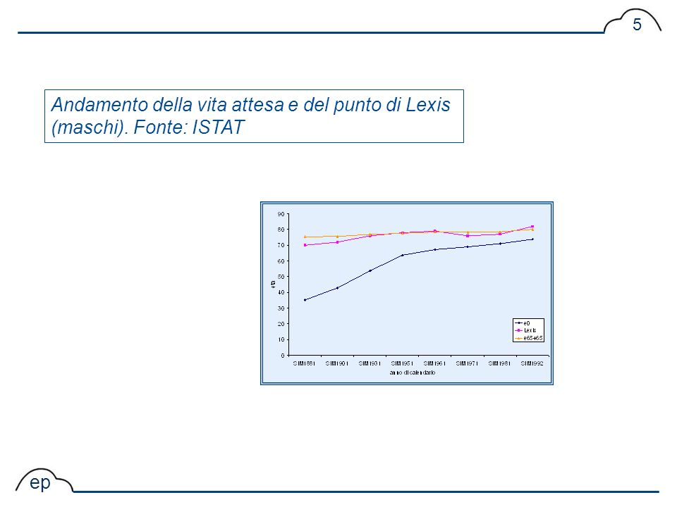 ep 5 Andamento della vita attesa e del punto di Lexis (maschi). Fonte: ISTAT