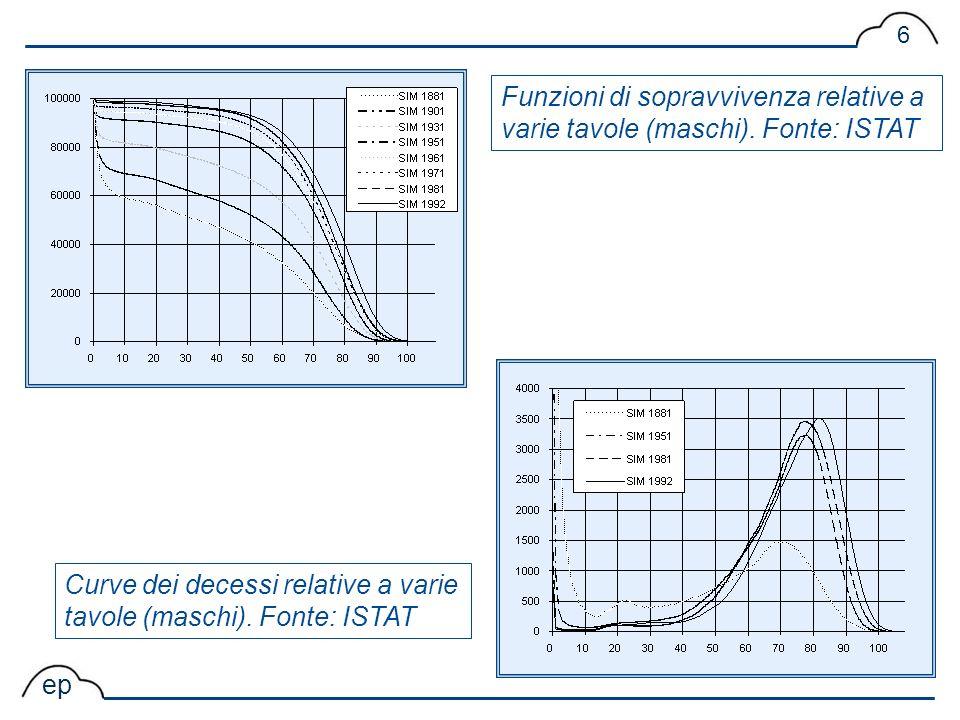 ep 6 Curve dei decessi relative a varie tavole (maschi). Fonte: ISTAT Funzioni di sopravvivenza relative a varie tavole (maschi). Fonte: ISTAT