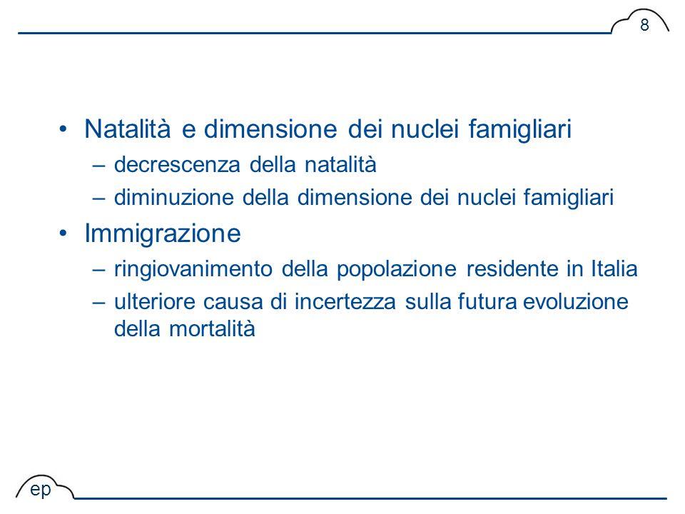 ep 8 Natalità e dimensione dei nuclei famigliari –decrescenza della natalità –diminuzione della dimensione dei nuclei famigliari Immigrazione –ringiov