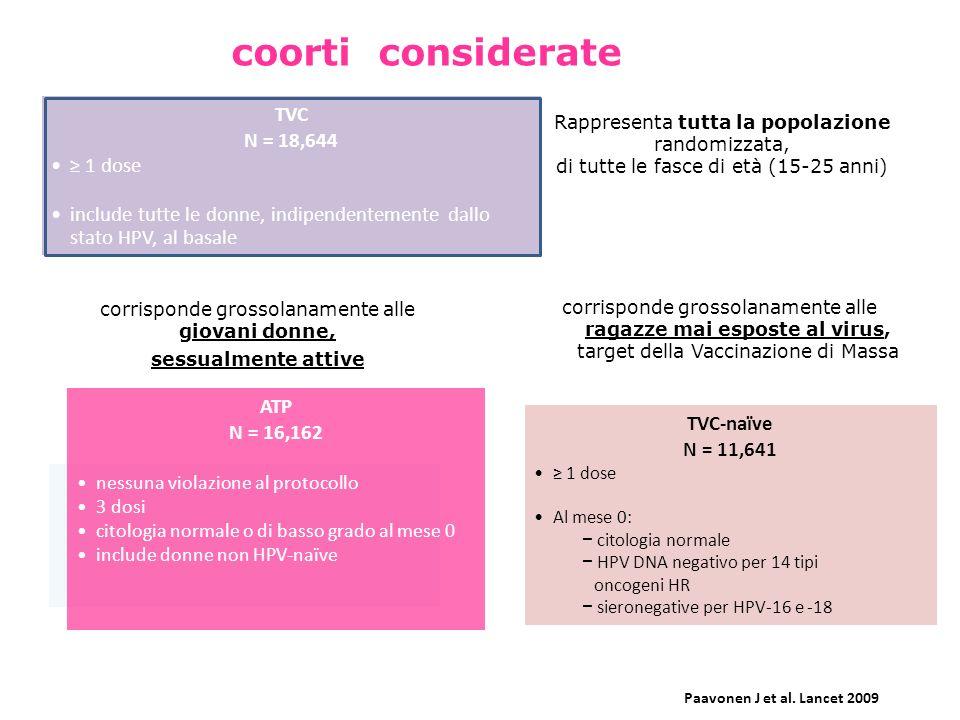 corrisponde grossolanamente alle ragazze mai esposte al virus, target della Vaccinazione di Massa TVC-naïve N = 11,641 1 dose Al mese 0: citologia nor