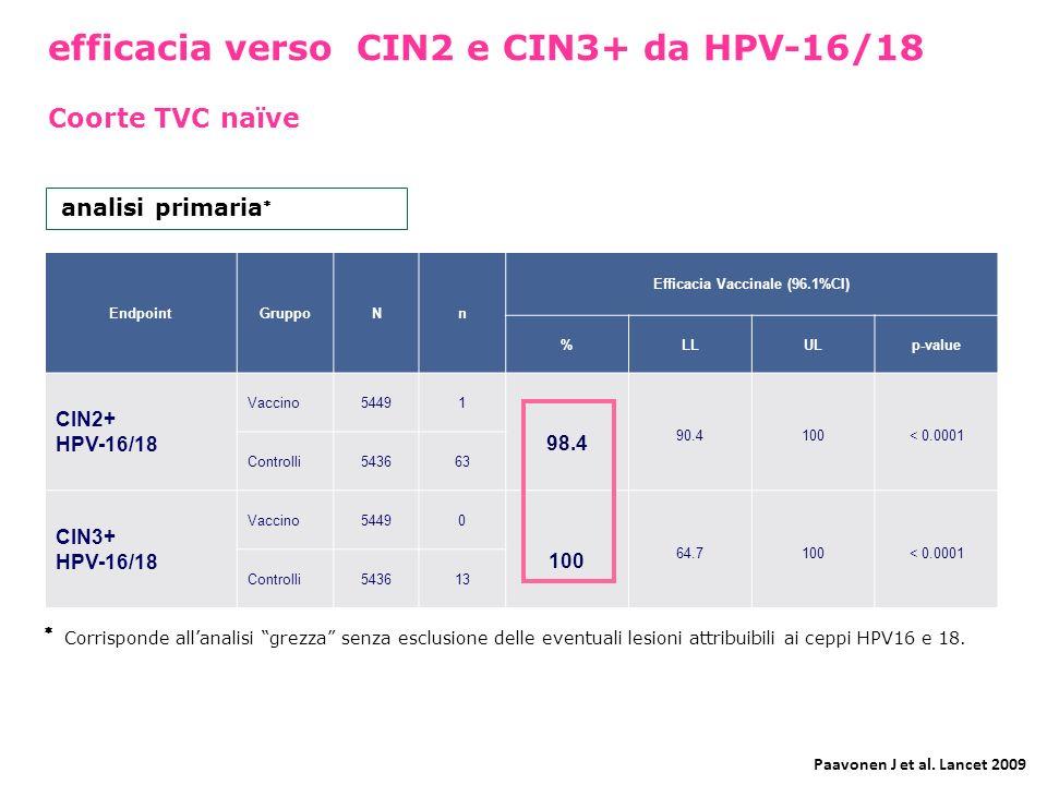 efficacia verso CIN2 e CIN3+ da HPV-16/18 Coorte TVC naïve EndpointGruppoNn Efficacia Vaccinale (96.1%CI) %LLULp-value CIN2+ HPV-16/18 Vaccino54491 98