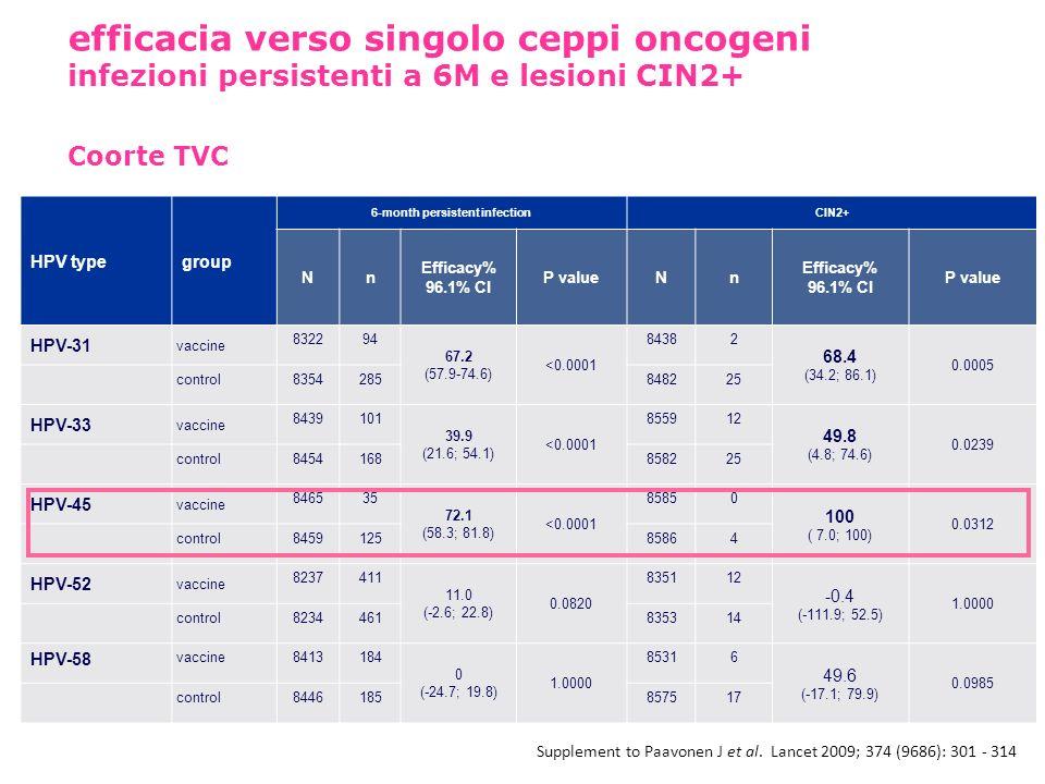 efficacia verso singolo ceppi oncogeni infezioni persistenti a 6M e lesioni CIN2+ Coorte TVC HPV typegroup 6-month persistent infectionCIN2+ Nn Effica