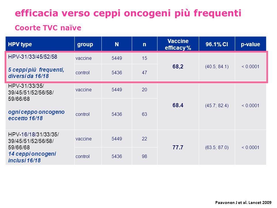 HPV typegroupNn Vaccine efficacy % 96.1% CIp-value HPV-31/33/45/52/58 5 ceppi più frequenti, diversi da 16/18 vaccine544915 68,2 (40.5; 84.1)< 0.0001