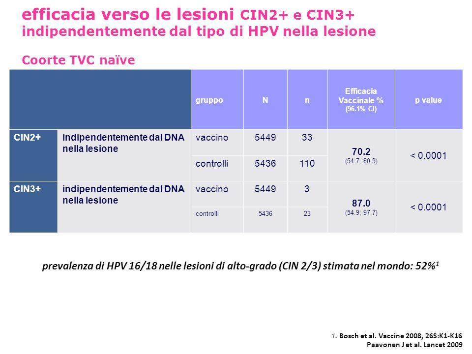 gruppoNn Efficacia Vaccinale % (96.1% CI) p value CIN2+indipendentemente dal DNA nella lesione vaccino544933 70.2 (54.7; 80.9) < 0.0001 controlli54361
