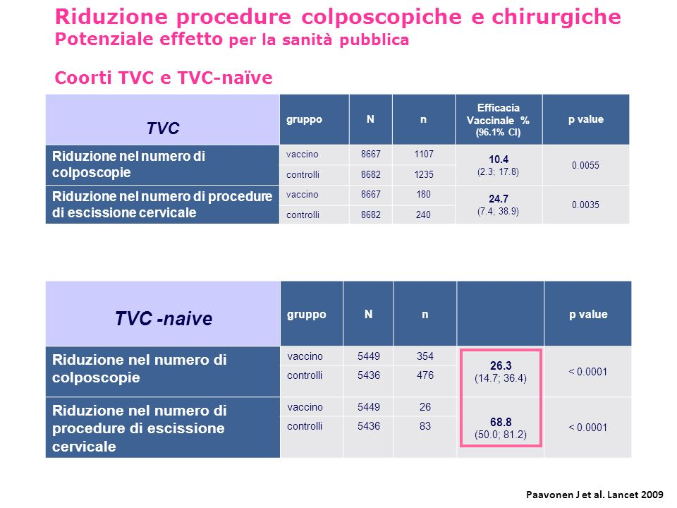 Riduzione procedure colposcopiche e chirurgiche Potenziale effetto per la sanità pubblica Coorti TVC e TVC-naïve TVC gruppoNn Efficacia Vaccinale % (9