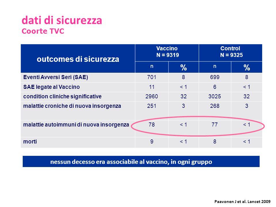 outcomes di sicurezza Vaccino N = 9319 Control N = 9325 n % n % Eventi Avversi Seri (SAE)70186998 SAE legate al Vaccino11< 16 condition cliniche signi
