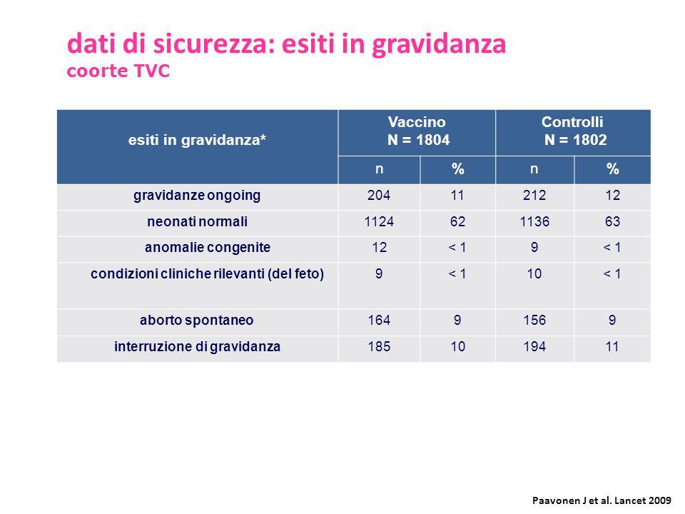 esiti in gravidanza* Vaccino N = 1804 Controlli N = 1802 n%n% gravidanze ongoing2041121212 neonati normali112462113663 anomalie congenite12< 19 condiz