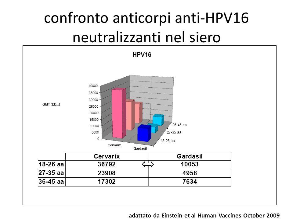 confronto anticorpi anti-HPV16 neutralizzanti nel siero adattato da Einstein et al Human Vaccines October 2009