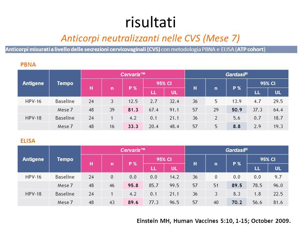 risultati Anticorpi neutralizzanti nelle CVS (Mese 7) AntigeneTempo CervarixGardasil ® NnP % 95% CI NnP % 95% CI LLULLLUL HPV-16Baseline24312.52.732.4