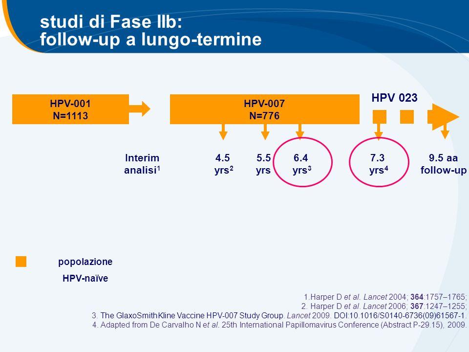 gruppoNn Efficacia Vaccinale % (96.1% CI) p value CIN2+indipendentemente dal DNA nella lesione vaccino544933 70.2 (54.7; 80.9) < 0.0001 controlli5436110 CIN3+indipendentemente dal DNA nella lesione vaccino54493 87.0 (54.9; 97.7) < 0.0001 controlli543623 efficacia verso le lesioni CIN2+ e CIN3+ indipendentemente dal tipo di HPV nella lesione Coorte TVC naïve 1.