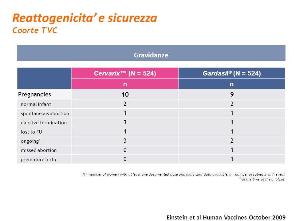 Reattogenicita e sicurezza Coorte TVC Gravidanze Cervarix (N = 524)Gardasil ® (N = 524) nn Pregnancies 109 normal infant 22 spontaneous abortion 11 el