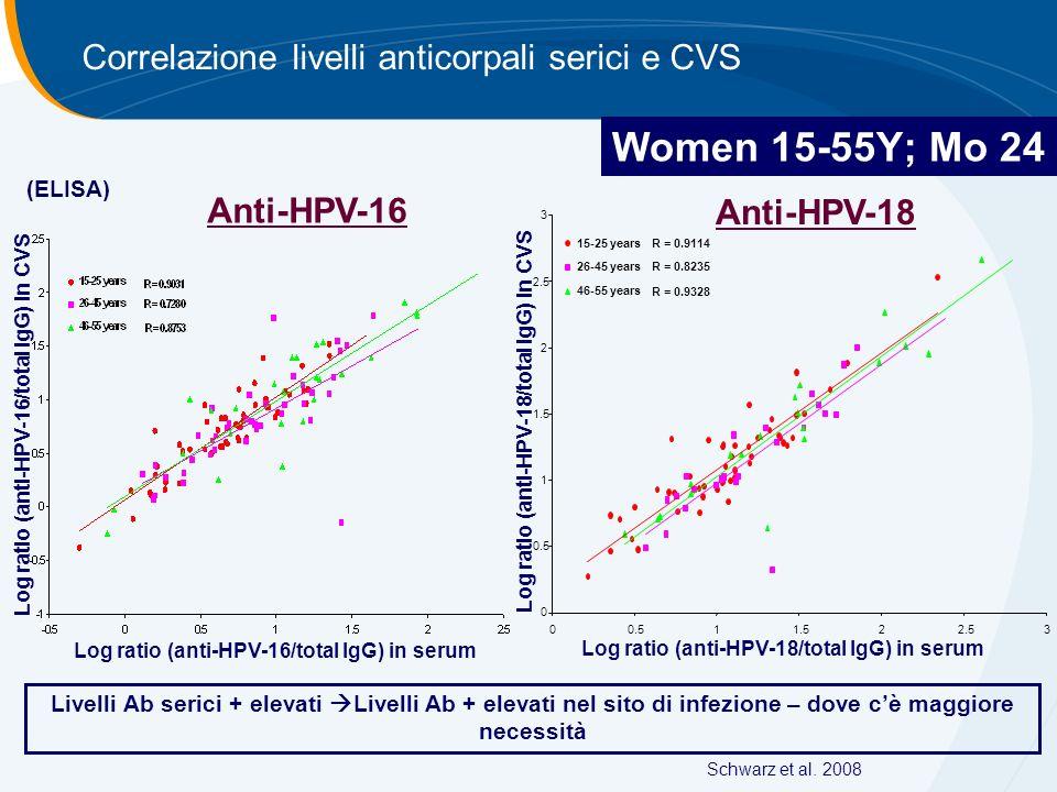 Log ratio (anti-HPV-16/total IgG) in CVS Log ratio (anti-HPV-16/total IgG) in serum Log ratio (anti-HPV-18/total IgG) in CVS Log ratio (anti-HPV-18/to
