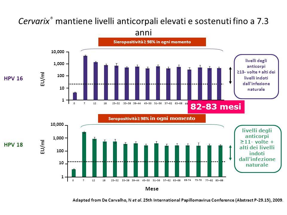 Cervarix ® mantiene livelli anticorpali elevati e sostenuti fino a 7.3 anni EU/ml HPV 16 1,000 100 10 1 10,000 70121825–3233–3839–4445–5051–5657–6263–
