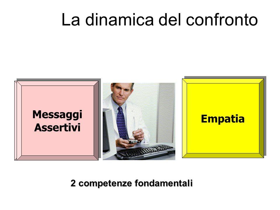 2 competenze fondamentali La dinamica del confronto La capacità di entrare nella soggettività dellaltro La capacità di portare laltro nella nostra sog
