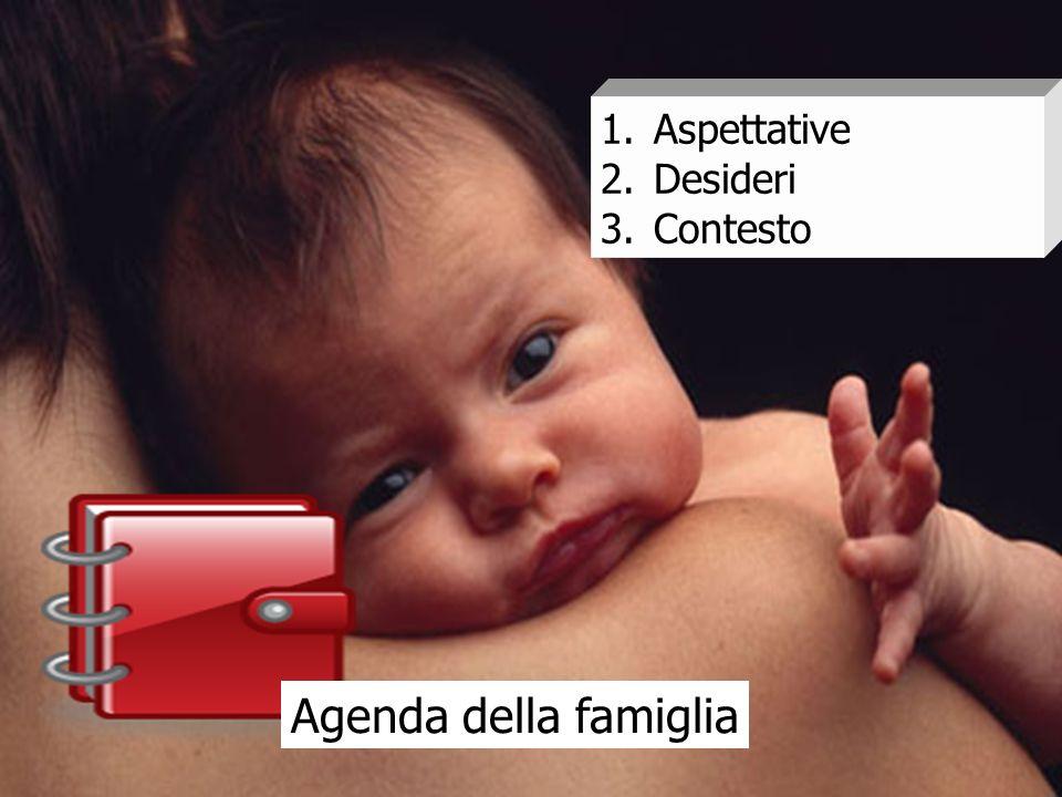 Agenda della famiglia 1.Aspettative 2.Desideri 3.Contesto
