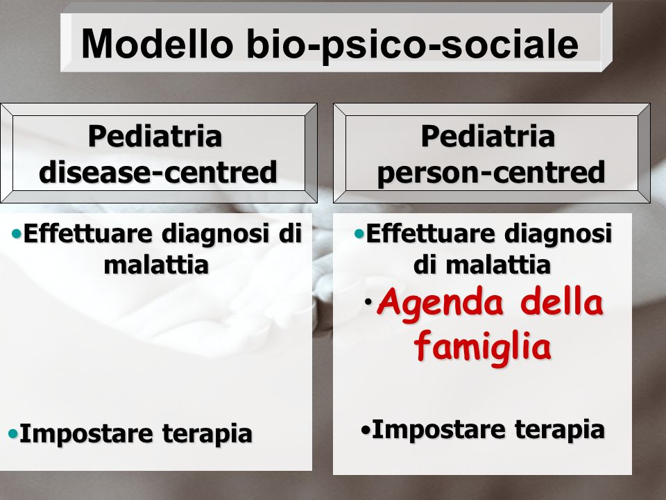 Pediatriadisease-centredPediatriaperson-centred Effettuare diagnosi di malattiaEffettuare diagnosi di malattia Impostare terapiaImpostare terapia Effe