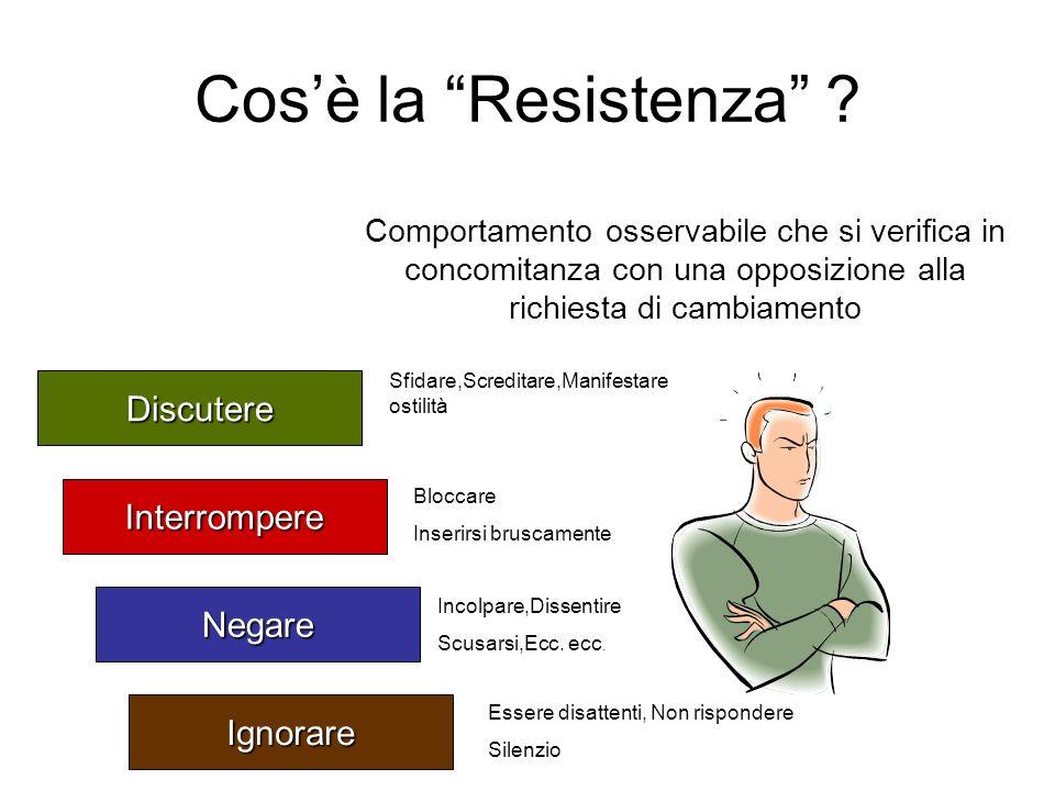Cosè la Resistenza ? Comportamento osservabile che si verifica in concomitanza con una opposizione alla richiesta di cambiamento Discutere Interromper