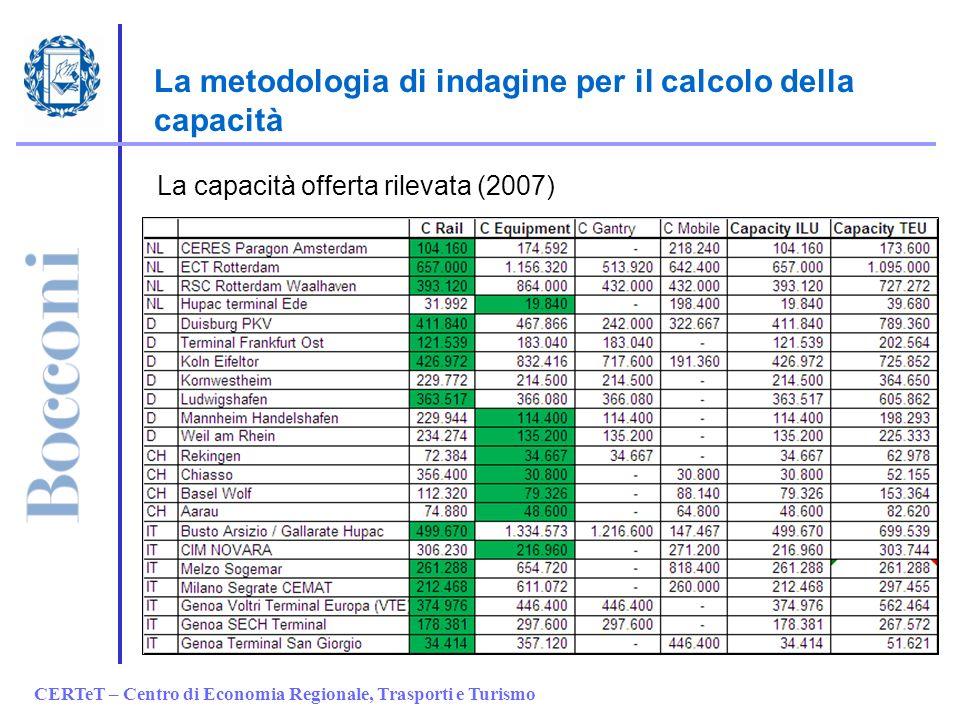 CERTeT – Centro di Economia Regionale, Trasporti e Turismo La metodologia di indagine per il calcolo della capacità La capacità offerta rilevata (2007