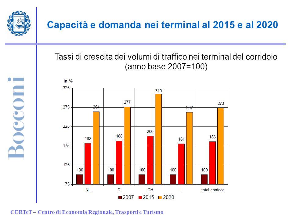 CERTeT – Centro di Economia Regionale, Trasporti e Turismo Capacità e domanda nei terminal al 2015 e al 2020 Tassi di crescita dei volumi di traffico