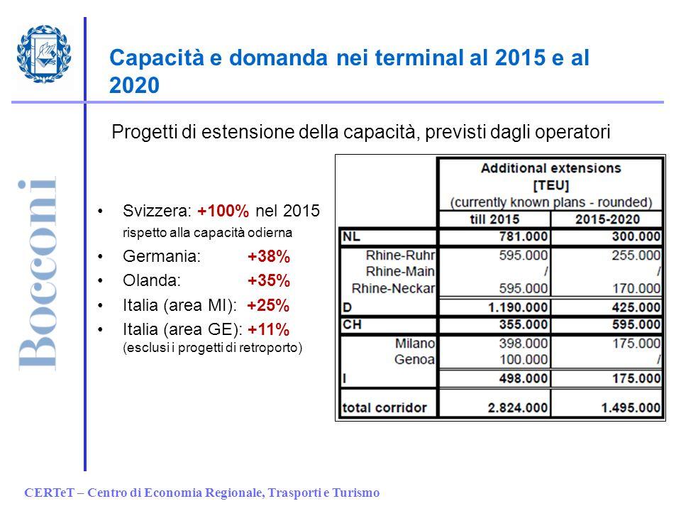 CERTeT – Centro di Economia Regionale, Trasporti e Turismo Capacità e domanda nei terminal al 2015 e al 2020 Progetti di estensione della capacità, pr