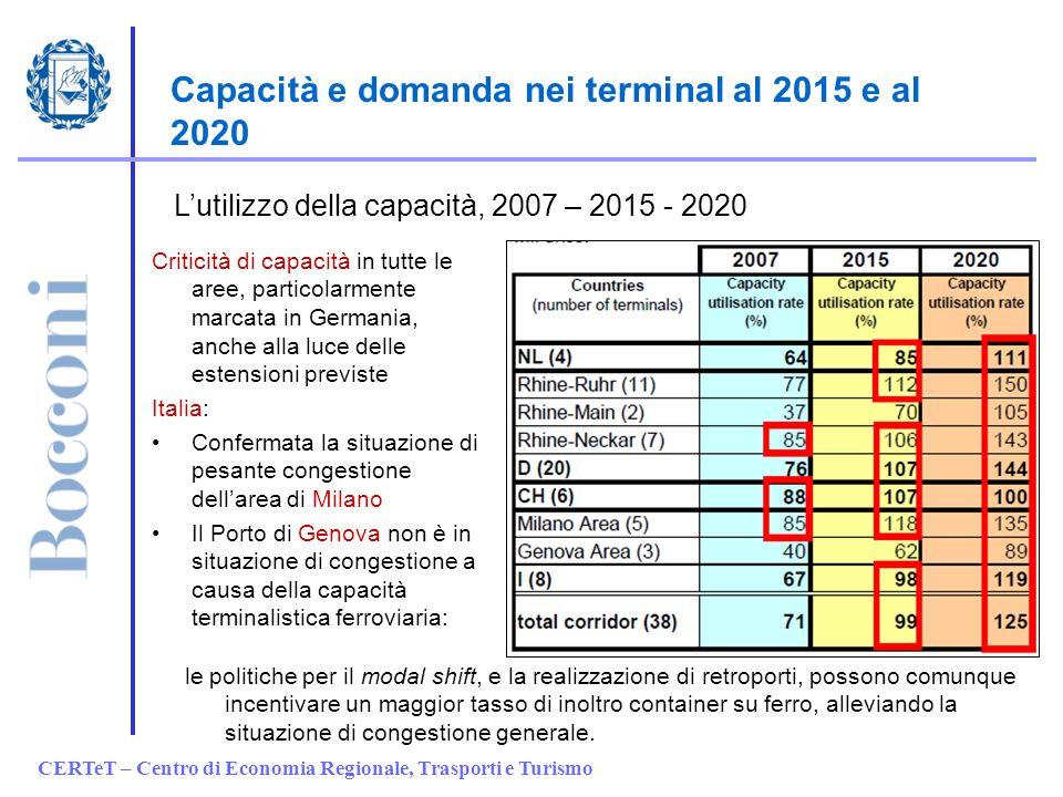CERTeT – Centro di Economia Regionale, Trasporti e Turismo Capacità e domanda nei terminal al 2015 e al 2020 Lutilizzo della capacità, 2007 – 2015 - 2