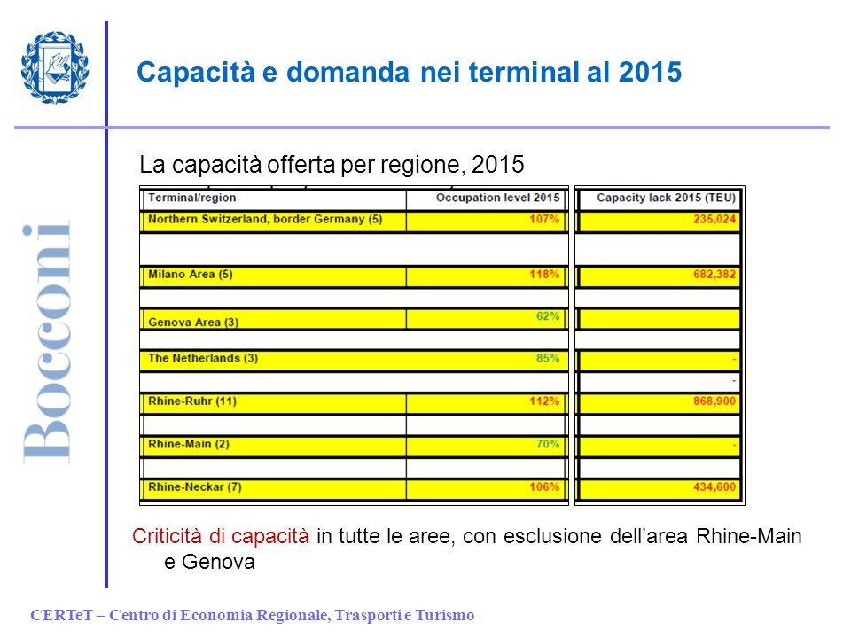 CERTeT – Centro di Economia Regionale, Trasporti e Turismo Capacità e domanda nei terminal al 2015 Criticità di capacità in tutte le aree, con esclusi