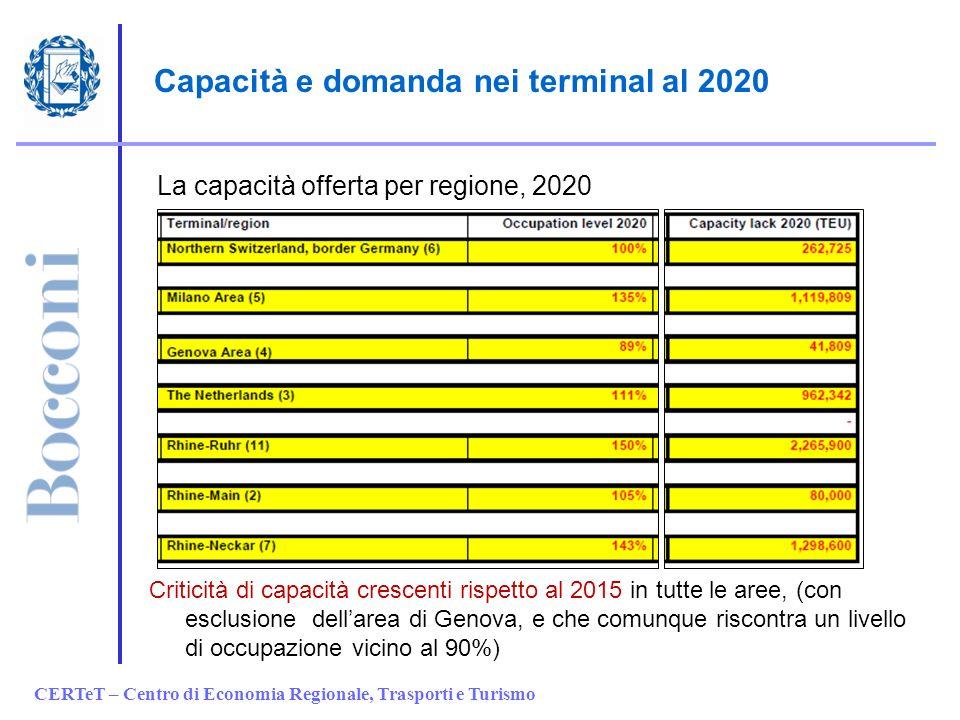 CERTeT – Centro di Economia Regionale, Trasporti e Turismo Capacità e domanda nei terminal al 2020 Criticità di capacità crescenti rispetto al 2015 in