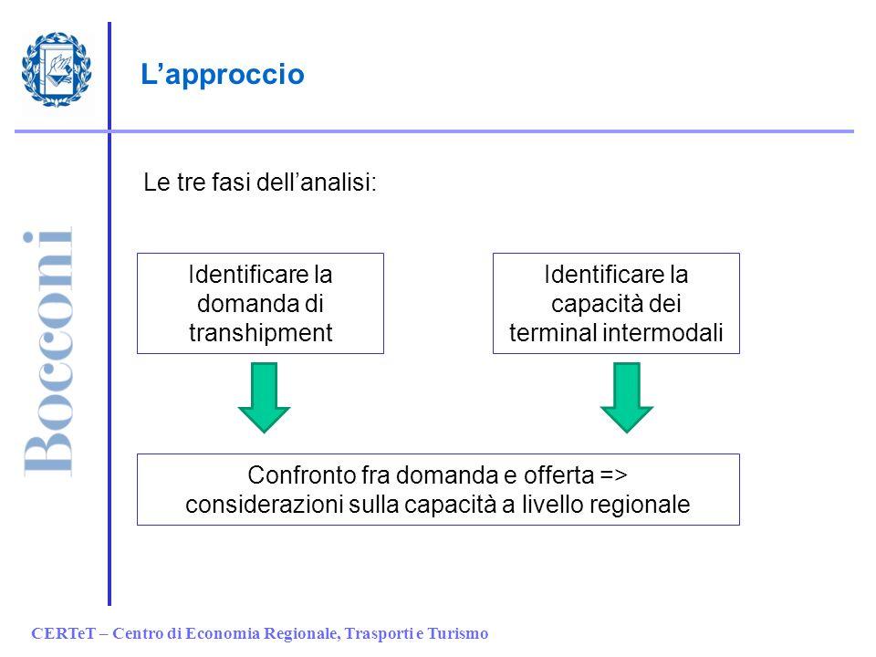 CERTeT – Centro di Economia Regionale, Trasporti e Turismo Lapproccio Le tre fasi dellanalisi: Identificare la domanda di transhipment Identificare la