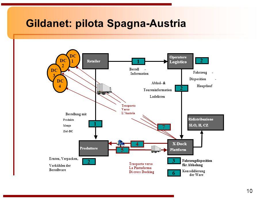 10 Gildanet: pilota Spagna-Austria