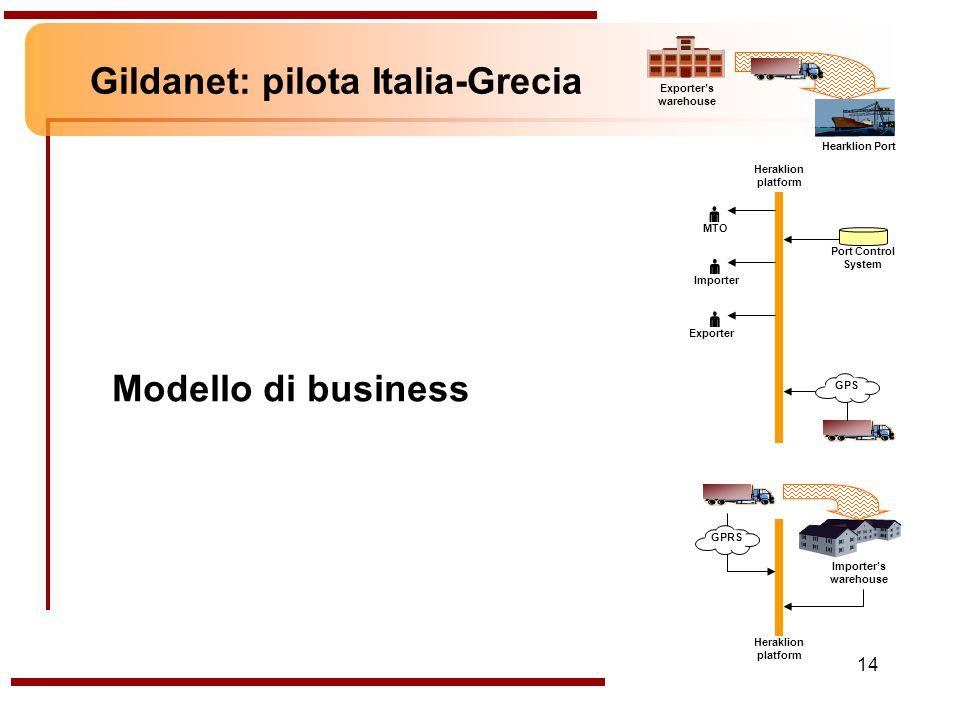 14 Gildanet: pilota Italia-Grecia Modello di business Exporters warehouse Hearklion Port Port Control System Heraklion platform Importer Exporter MTO Importers warehouse Heraklion platform GPS GPRS