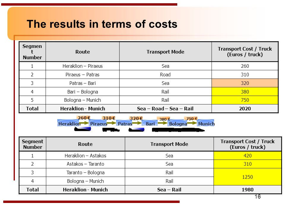 16 The results in terms of costs Segmen t Number RouteTransport Mode Transport Cost / Truck (Euros / truck) 1Heraklion – PiraeusSea260 2Piraeus – PatrasRoad310 3Patras – BariSea320 4Bari – BolognaRail380 5Bologna – MunichRail750 TotalHeraklion - MunichSea – Road – Sea – Rail2020 Segment Number RouteTransport Mode Transport Cost / Truck (Euros / truck) 1Heraklion – AstakosSea420 2Astakos – TarantoSea310 3Taranto – BolognaRail 1250 4Bologna – MunichRail TotalHeraklion - MunichSea – Rail1980 HeraklionPiraeusPatrasBariBolognaMunich 260 310 320 .