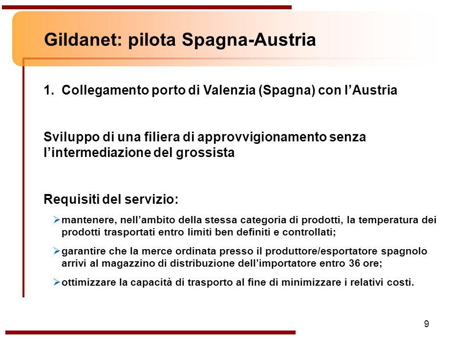 9 1. Collegamento porto di Valenzia (Spagna) con lAustria Sviluppo di una filiera di approvvigionamento senza lintermediazione del grossista Requisiti