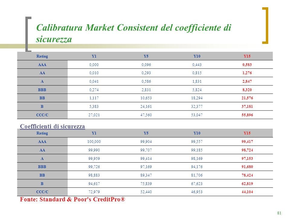 81 Calibratura Market Consistent del coefficiente di sicurezza RatingY1Y5Y10Y15 AAA0,0000,0960,4430,583 AA0,0100,2930,8151,276 A0,0410,5861,8312,847 B