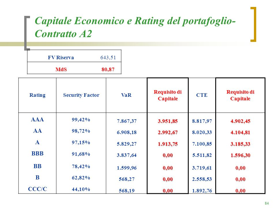 84 Capitale Economico e Rating del portafoglio- Contratto A2 RatingSecurity FactorVaR Requisito di Capitale CTE Requisito di Capitale AAA 99,42% 7.867