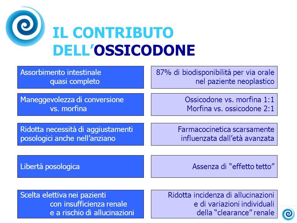 IL CONTRIBUTO DELLOSSICODONE Assorbimento intestinale quasi completo Maneggevolezza di conversione vs. morfina Ridotta necessità di aggiustamenti poso