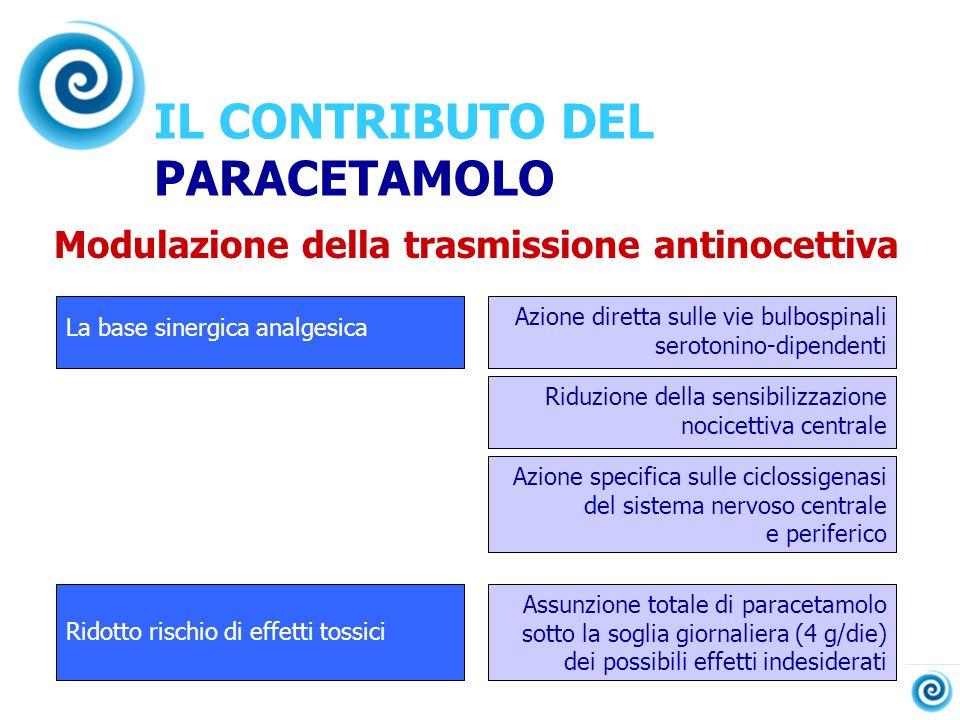 IL CONTRIBUTO DEL PARACETAMOLO Modulazione della trasmissione antinocettiva La base sinergica analgesica Ridotto rischio di effetti tossici Azione dir