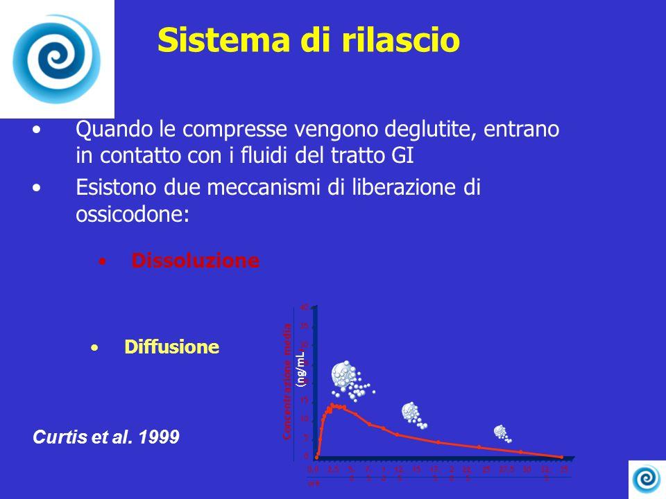 Sistema di rilascio Quando le compresse vengono deglutite, entrano in contatto con i fluidi del tratto GI Esistono due meccanismi di liberazione di os