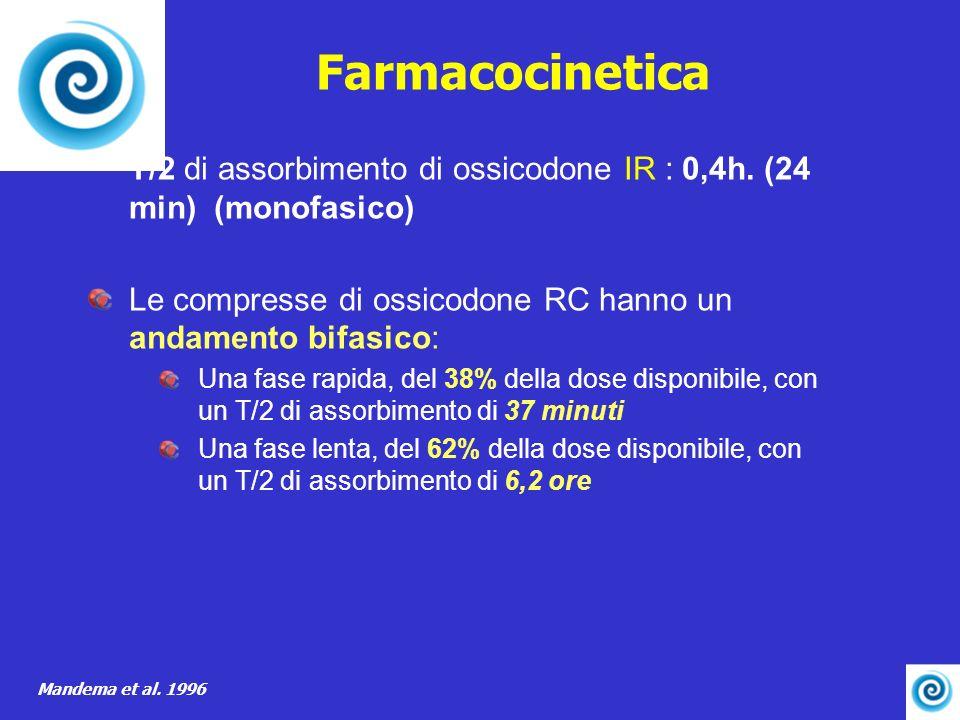 Farmacocinetica T/2 di assorbimento di ossicodone IR : 0,4h. (24 min) (monofasico) Le compresse di ossicodone RC hanno un andamento bifasico: Una fase