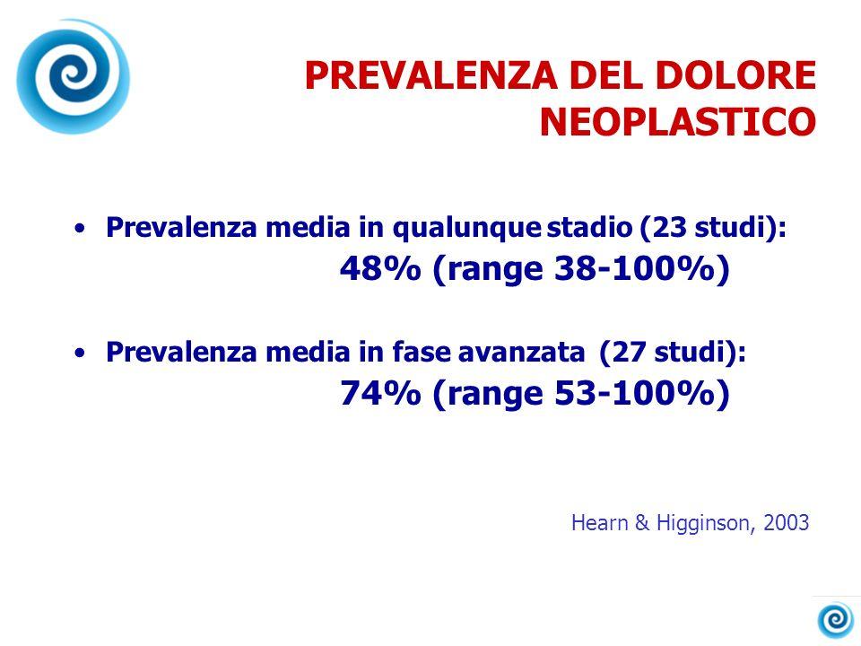 PREVALENZA DEL DOLORE NEOPLASTICO Prevalenza media in qualunque stadio (23 studi): 48% (range 38-100%) Prevalenza media in fase avanzata (27 studi): 7
