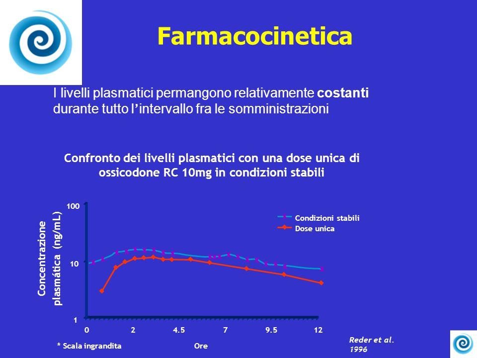 Farmacocinetica I livelli plasmatici permangono relativamente costanti durante tutto l intervallo fra le somministrazioni Confronto dei livelli plasma