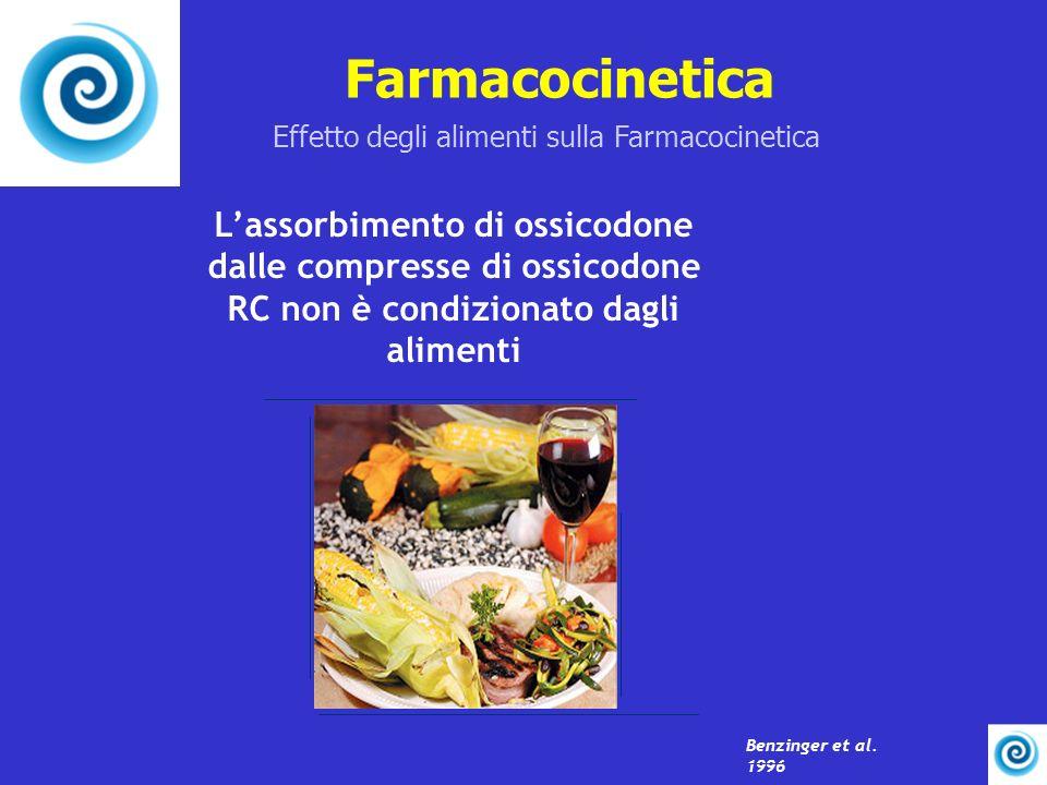 Farmacocinetica Lassorbimento di ossicodone dalle compresse di ossicodone RC non è condizionato dagli alimenti Effetto degli alimenti sulla Farmacocin