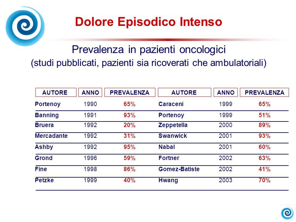 AUTOREANNOPREVALENZAAUTOREANNOPREVALENZA Portenoy199065%Caraceni199965% Banning199193%Portenoy199951% Bruera199220%Zeppetella200089% Mercadante199231%