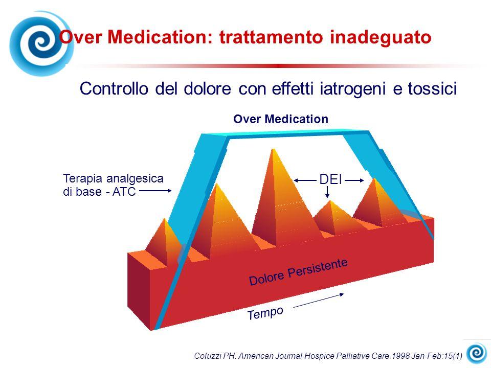 Coluzzi PH. American Journal Hospice Palliative Care.1998 Jan-Feb:15(1) DEI Over Medication Terapia analgesica di base - ATC Dolore Persistente Tempo