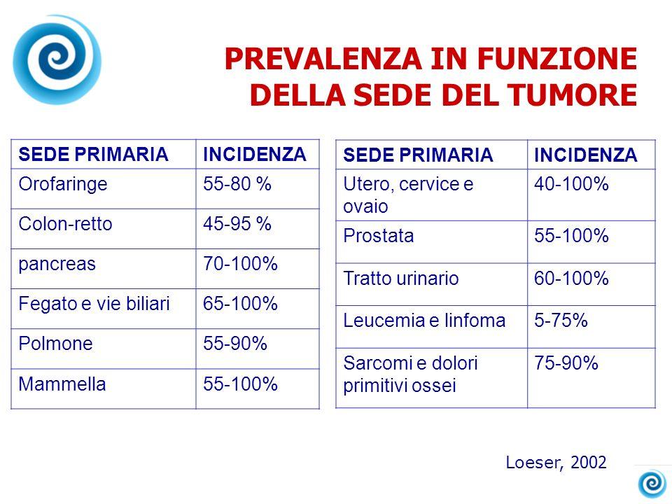 PREVALENZA IN FUNZIONE DELLA SEDE DEL TUMORE SEDE PRIMARIAINCIDENZA Orofaringe55-80 % Colon-retto45-95 % pancreas70-100% Fegato e vie biliari65-100% P