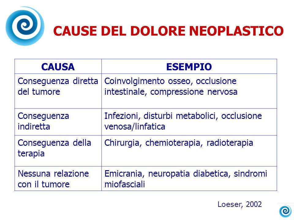 CAUSE DEL DOLORE NEOPLASTICO CAUSAESEMPIO Conseguenza diretta del tumore Coinvolgimento osseo, occlusione intestinale, compressione nervosa Conseguenz