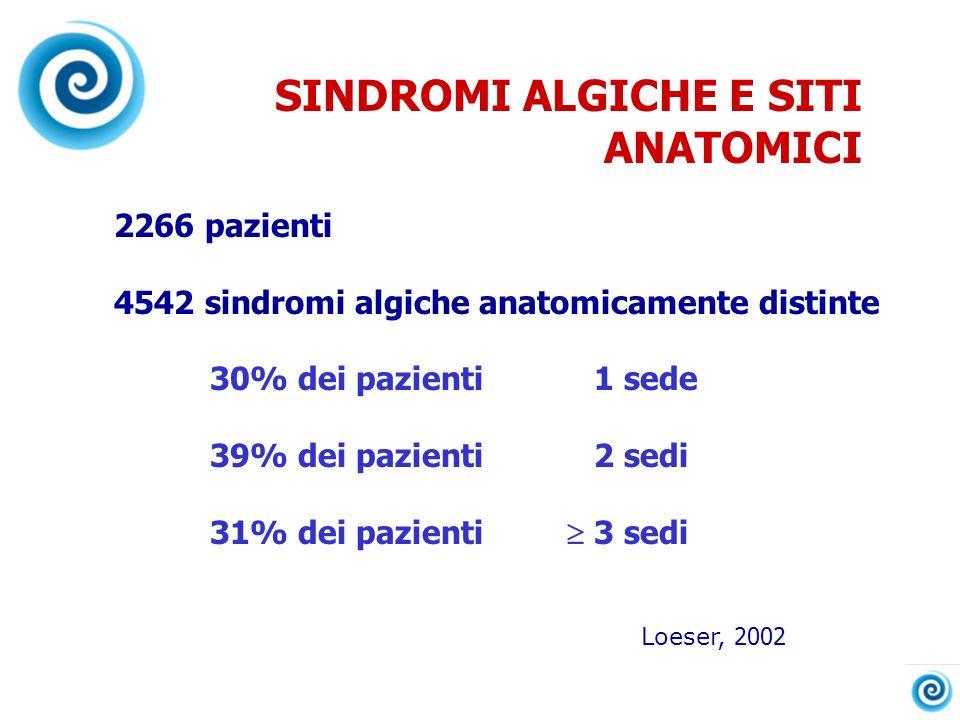 SINDROMI ALGICHE E SITI ANATOMICI 2266 pazienti 4542 sindromi algiche anatomicamente distinte 30% dei pazienti1 sede 39% dei pazienti2 sedi 31% dei pa