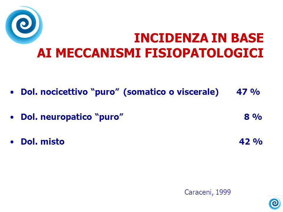 INCIDENZA IN BASE AI MECCANISMI FISIOPATOLOGICI Dol. nocicettivo puro(somatico o viscerale)47 % Dol. neuropatico puro 8 % Dol. misto 42 % Caraceni, 19
