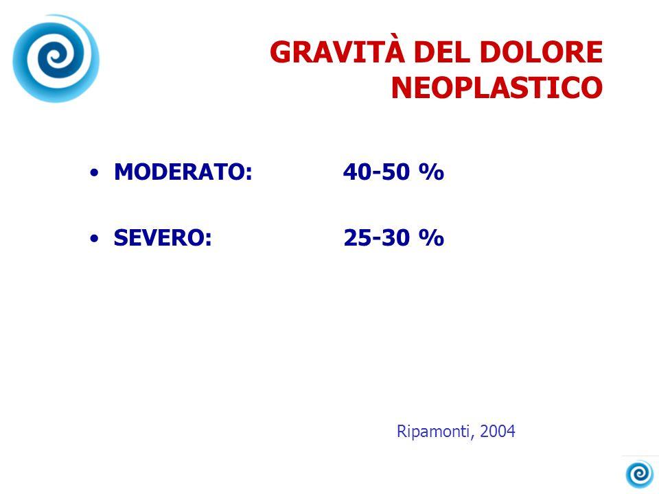 GRAVITÀ DEL DOLORE NEOPLASTICO MODERATO: 40-50 % SEVERO: 25-30 % Ripamonti, 2004