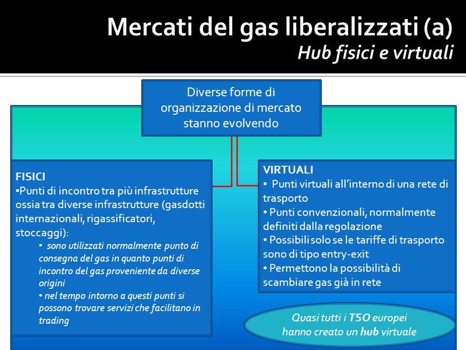 Diverse forme di organizzazione di mercato stanno evolvendo FISICI Punti di incontro tra più infrastrutture ossia tra diverse infrastrutture (gasdotti