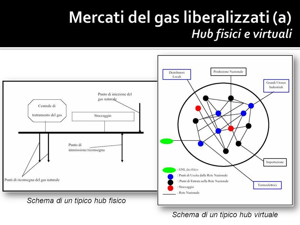 Schema di un tipico hub virtuale Schema di un tipico hub fisico